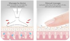 An advanced non-invasive device using micro vibration, heat/cold, and LED light technology to provide the most effective anti-aging and skincare therapy.