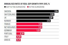 The #eurozone has underperformed since the single currency launched. http://ind.pn/1FT7PIR