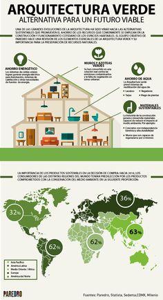 Arquitectura verde: alternativa para un futuro viable #infografia #infographic #medioambiente
