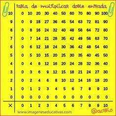 Tabla de multiplicar doble entrada