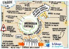 La Fabrique du Changement Change Management, Project Management, Business Entrepreneur, Business Marketing, Amélioration Continue, Bullet Journal Travel, Disruptive Technology, Lean Six Sigma, Sketch Notes