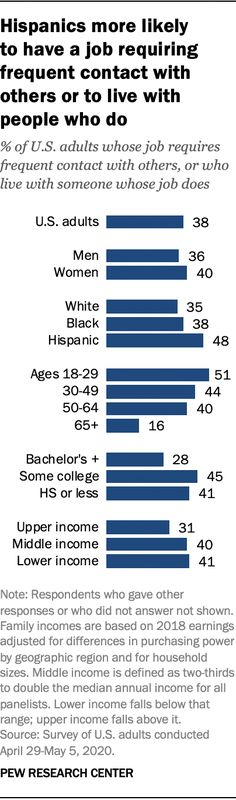 Hispanics more likely to have a job requiring frequent contact with others or to live with people who do, 2020. Source: Pew Research Center