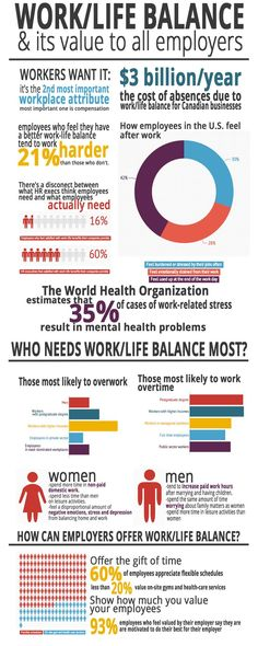 work life balance all employers should encourage it infographic - Work Life Balance Tips Creating A Quality Work Life Balance