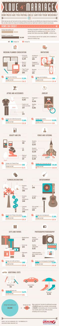 Love & Marriage: How much are you paying Uncle Sam for your wedding? [INFOGRAPHIC] #marriage #weddings