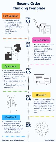 This infographic explains the process to move to higher order thinking which enables us to seek results of our decision into the future. Shifting from first order to second order thinking requires deliberate practice to go beyond easy answers to making more deliberate choices using system2 thinking by Daniel Kahneman #futureofwork  #thoughtleaders #opinion #investing #makingdecisions #keepthinking  #decisions #future #mentalmodels #howardmarks #thought #leadership #management #tech #success Howard Marks, Team Morale, How To Motivate Employees, Higher Order Thinking, Think Fast, Cool Things To Make, How To Make, Positive And Negative, First Order