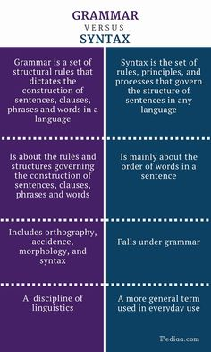 What is the difference between Grammar and Syntax? Grammar is about the rules and structures governing the construction of sentences, clauses, phrases and. Writing Words, Writing Skills, Essay Writing, Writing Tips, Language Study, French Language Learning, German Language, Japanese Language, Teaching Spanish