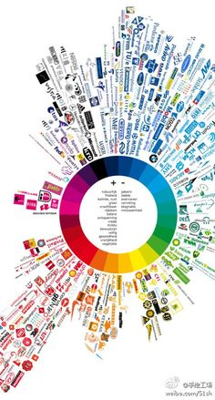 Psychology : Categorizing Brand Identities based on their parent hues. www.duitang.com/