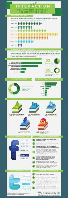 Facebook social media behavior info breakdown of users by age http://www.720media.com/facebook-social-media-marketing-teens-stats/