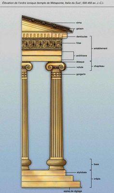 L'art archaïque, qui se situe au VI eme siècle avant Jésus Christ, constitue également l'ordre ionique. La colonie ionique est plus mince que la dorique et elle possède entre 20 et 24 cannelures. Le chapiteau ionique possède un abaque très abaissé qui se distingue par ses volutes spiralées. Elle possède une frise a motifs d'oves et de traits.