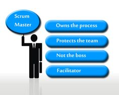 SCRUM MASTER:its basic Roles &Responsibilities in AGILE!!!! #Agile #scrum #Software_development