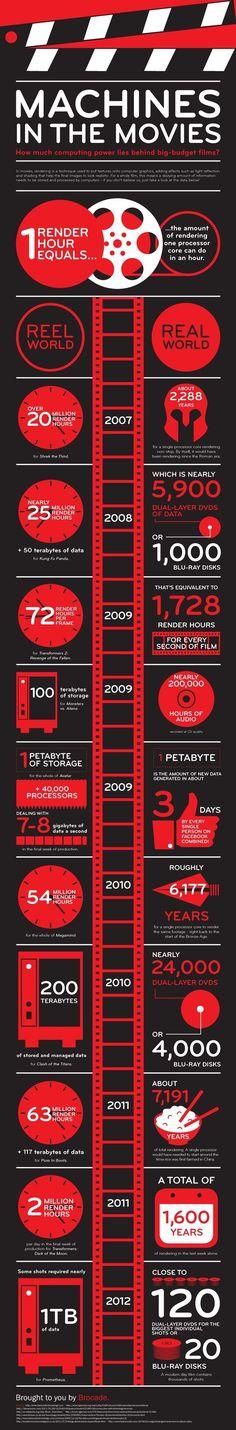 News: 33 Filmmaking Infographics | Indie Tips