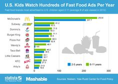 McDonald's is unescapable for U.S. kids; elementary school age kids see an average of 254 ads from the fast food giant each year.