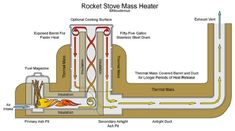 Rocket Stove Mass Heater:  Wonderful job showing the path of the heat and distinguishing it from the actual fire.  The blog post attached to this also has good info and an excellent image gallery on the subject