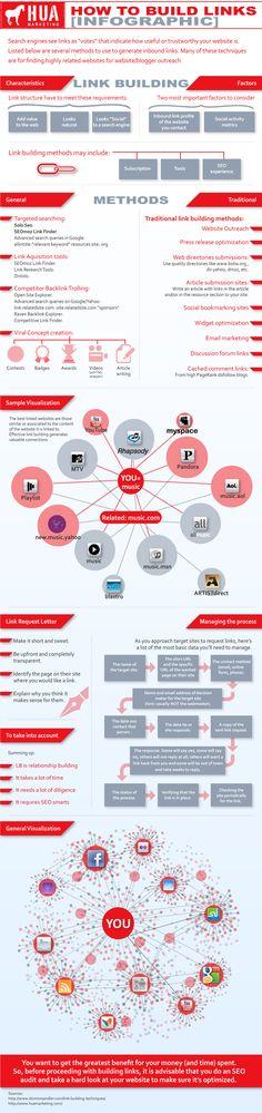Linkbuilding. http://www.huamarketing.com/blog/how-to-build-links-infographic/