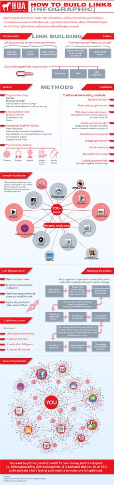 A link building infographic guiding you on how to link build