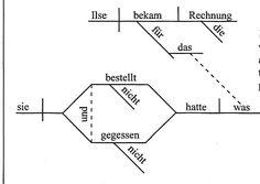 Daily sentence diagrams answers homeschool language arts diagramming sentences ccuart Gallery