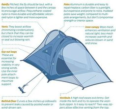 Tent knowledge