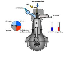 the 45 best diesel images on pinterest cars diesel engine and all rh pinterest co uk how does a diesel engine work diagram 6.0 Diesel Engine Part Diagram