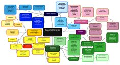 Bayonet Charge mindmap. English Literature Poems, Gcse Poems, Gcse Subjects, English Gcse Revision, Poetry Anthology, Whisky Tasting, Exams Tips, Book Wallpaper