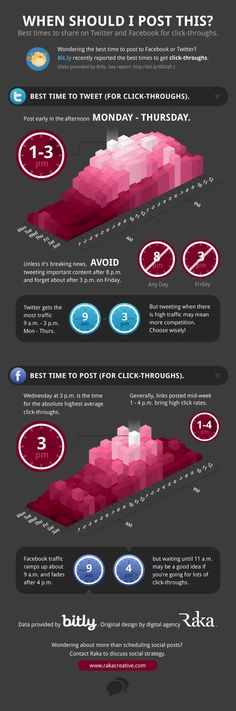 When's the Best Time to Tweet and Post to Facebook? [Infographic]