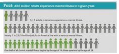 43.8 Million adults experience mental illness in a given year. 1 in 5 adults in US experience mental illness. 1 in 25 (10 million) adults in US live with a serious mental illness.