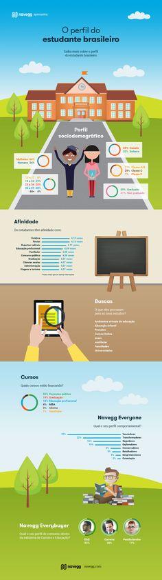 A Navegg analisou seu conhecimento de mais de 400 milhões de internautas para traçar o perfil do estudante brasileiro.