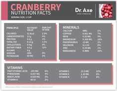 Cranberry Nutrition Facts Chart