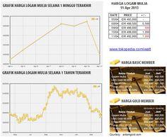 Harga logam mulia per Kamis 11 Apr 2013 : Rp 493,000 (05/04, -4000) ; Rp 498,500 (08/04, +5500) ; Rp 498,000 (09/04, -500) ; Rp 499,000 (10/04, +1000) ; Rp 492,000 (11/04, -7000)