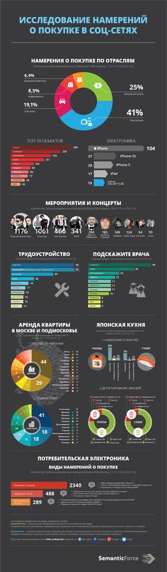 Исследование намерений о покупке в социальных сетях В рамках исследования было собрано и проанализировано свыше 500 тысяч сообщений из Вконтакте, Facebook, Google+ и Twitter за несколько месяцев.