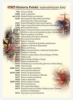 Podobny obraz Learn Polish, Poland History, Polish Language, High School Hacks, History Memes, World Information, School Organization, Fun Learning, Self Improvement