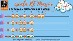 Digitación para escala de RE Mayor con cambio de posición (2 octavas) Do Re Mi, Musical, Violin, Major Scale