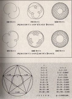 Mercuryn and Earth's Dance- flower of life, pattern of 64--another flower of life different than my rib cage tattoo-maybe sleeve detail?