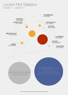 London Riot Statistic Map #infographic #august #design
