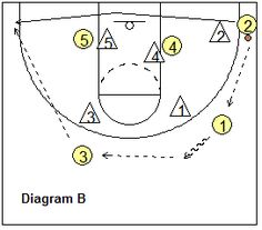 Basketball Offense - Zone Offense, Coach's Clipboard Basketball Coaching and Playbook Fantasy Basketball, Basketball Plays, Basketball Workouts, Basketball Coach, Basketball Stuff, Baseball Fight, Basketball Birthday Parties, Hoop Dreams, Coaching