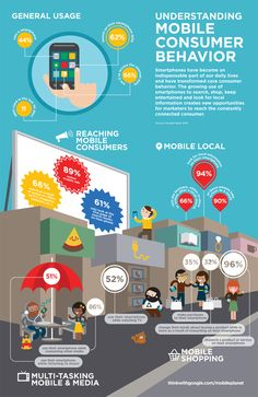 #mobile #consumer #behaviour