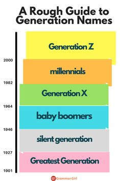 Some generation names are capitalized and some aren't. Also, the closer you get to current day, the fuzzier the boundaries get for each generation. Writing Prompts For Writers, Writing Memes, Writing Notebook, Name Writing, Writing A Book, Writing Tips, Did You Know Trivia, Aesthetic Writing