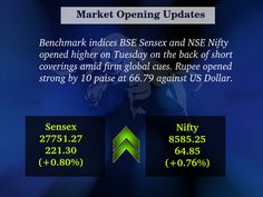 The BSE #Sensex opened 126.92 points, or 0.46 per cent, up at 27656.89, while NSE #Nifty opened 35.65 points, or 0.42 per cent, up at 8556.05.  Benchmark indices BSE Sensex and NSE Nifty opened higher on Tuesday on the back of short coverings amid firm global cues.  For More Updates Visit #MoneyMakerResearch