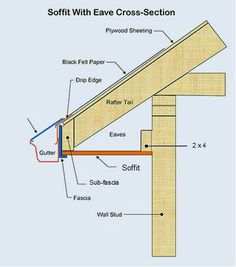 Roof Eave with Soffit Cross-Section