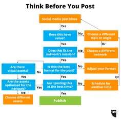 Think and analyse before u post anything on social media Ideas spread fast! What not to post on social media flow chart by Hootsuite Social Media Channels, Social Media Tips, Internet Marketing, Social Media Marketing, Content Marketing, Online Marketing, Social Networks, Think Before You Post, Social Media Etiquette