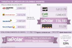 Tarjetas de crédito en #Colombia vigentes #Financiero vía @larepublica_co