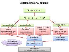 Zapoznaj się ze schematem systemu edukacji i zobacz jaką drogę trzeba przejść aby uzyskać wymarzony zawód.