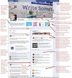 Facebook and social media consult Mari Smith does a really nice job on this info graphic explaining how to use Facebook Timeline for pages.  The link for the image will take you to her blog.