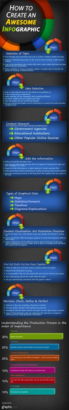 7 Key Steps to Creating an Awesome Infographic: Topic; Research; Refine Info; Types; Visualization; more...
