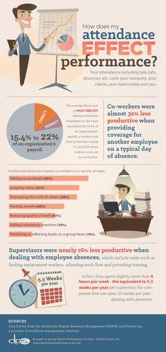 How does Attendance Effect Job Performance #infographic #Job #Career #Payroll #Employment