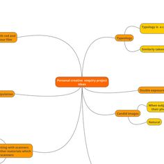 MindMup mind map: Personal creative  enquiry project ideas