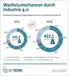 Kräftige Wachstumschancen durch Industrie 4.0 (BITKOM-Grafik) - BITKOM