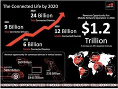 Internet of things will have 24 billion devices by 2020 [infographic] Social Web, Social Media, Mobile Connect, Quantified Self, Connected Life, Supply Chain Management, Data Collection, Information Technology, Business Marketing