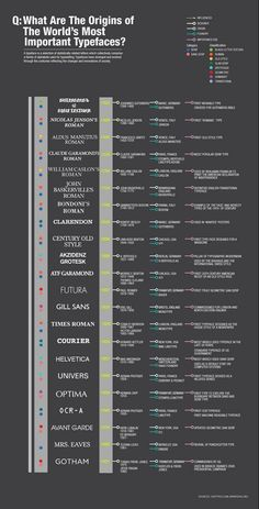 Typeface origins #typography