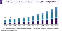 Payment Monitoring Market Size, Share, Demand, Future Industry Growth And Latest Trends By 2027 | Grand View Research, Inc. North America Regions, Oracle Corporation, Data Validation, Corning Glass, Behavioral Analysis, Market Segmentation, Cisco Systems, Trend Analysis