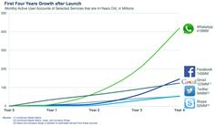 Facebook Buys WhatsApp for $19Bn, But Why? | Social Media Today